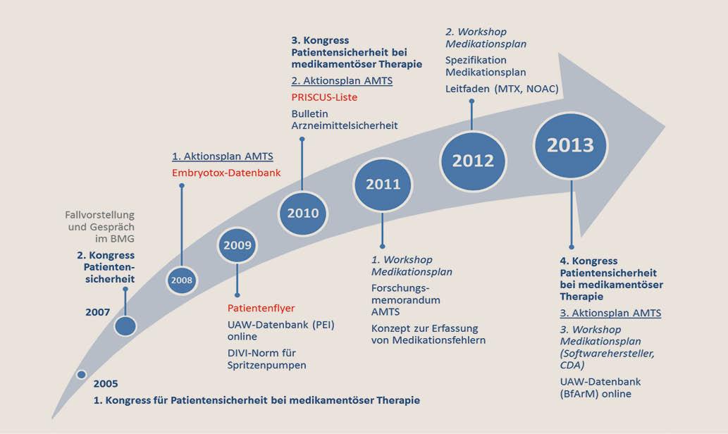 Thema: Rationale und sichere Arzneimitteltherapie - Ärzteblatt ...