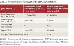 Verlaufswerte nach ELCS/ECMO-Implantation