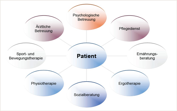 Onkologische Rehabilitation bei gastroenterologischen ...