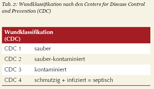 Tabelle 2: Wundklassifikation nach den Centers for Disease Control and Prevention (CDC)